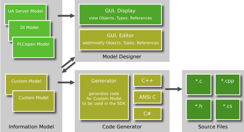 """UaModeler """"Turns Design into Code"""" - Unified Automation"""