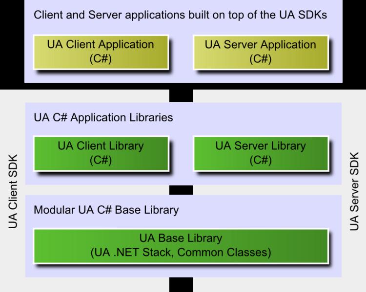 NET Based OPC UA Server SDK - Unified Automation