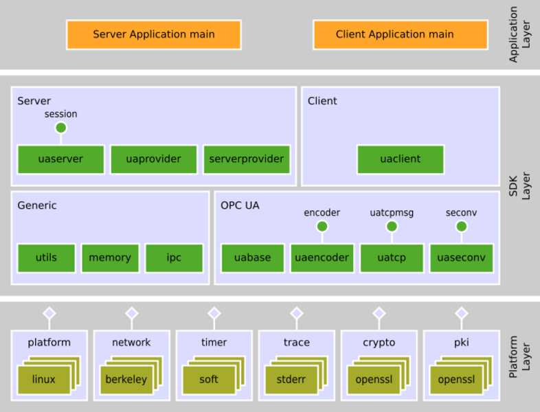 High Performance OPC UA Server SDK - Unified Automation