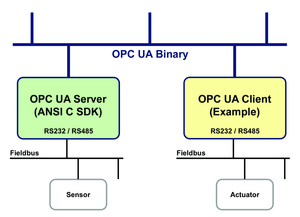 Introduction To Opc Ua Opc Unified Architecture Webinar